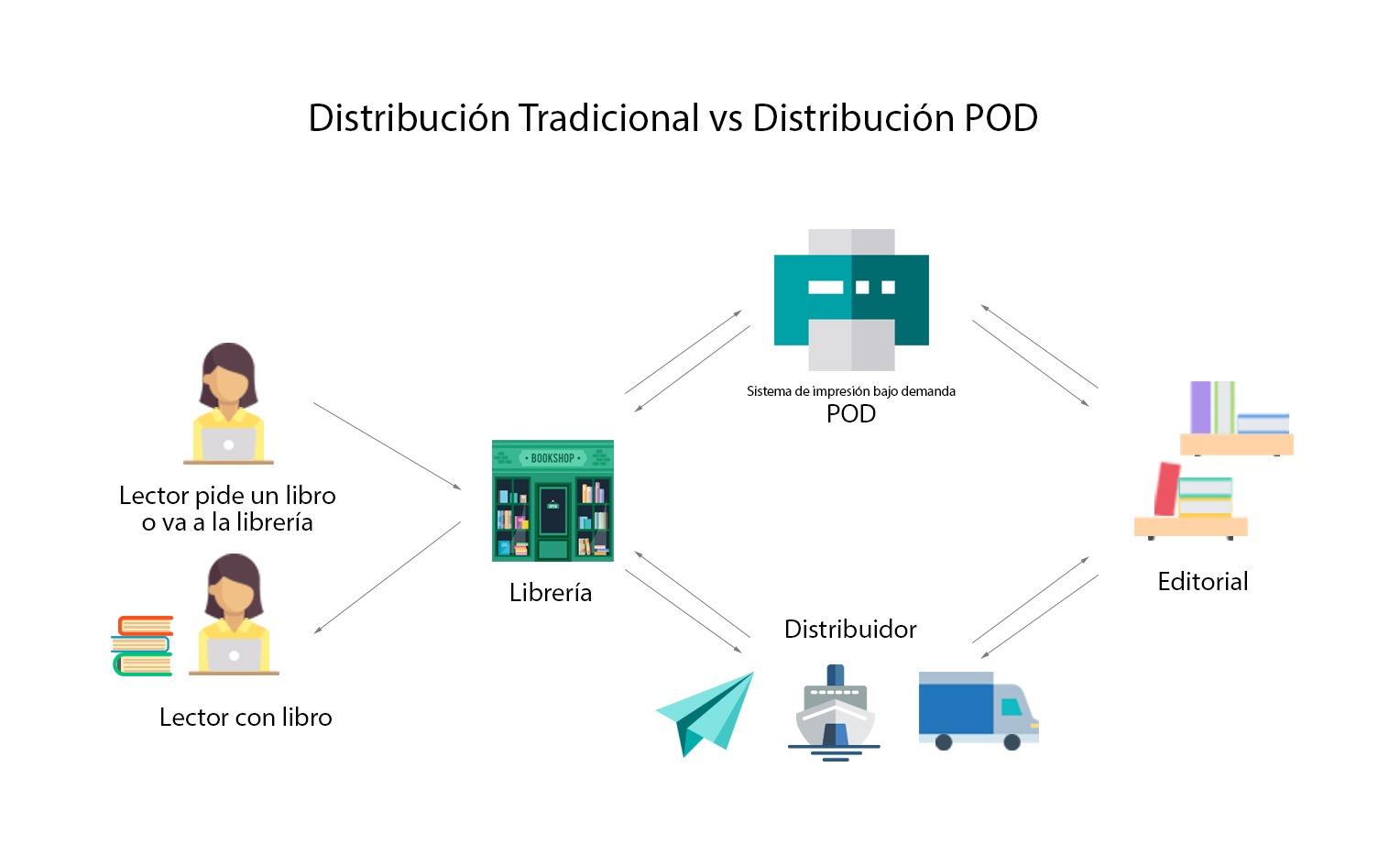 distribución tradicional vs pod